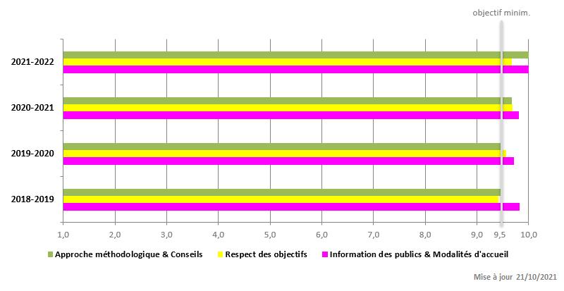 2018-2019: Approche méthodologique et Conseils: 9.5/10, respect des objectifs: 9.45/10, information des publics et modalités d'accueil: 9.8/10, 2019-2020: Approche méthodologique et Conseils: 9.5/10, respect des objectifs: 9.6/10, information des publics et modalités d'accueil: 9.7/10, 2020-2021: Approche méthodologique et Conseils: 9.6/10, respect des objectifs: 9.75/10, information des publics et modalités d'accueil: 9.9/10